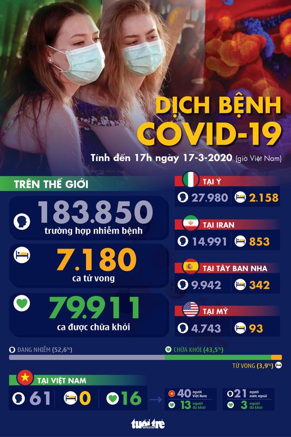 Dịch COVID-19 ngày 17-3: Anh gần 2.000 ca nhiễm, Tây Ban Nha hơn 10.000 ca - Ảnh 1.