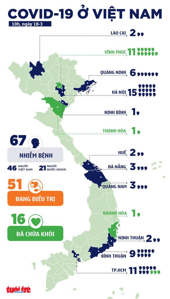 Việt Nam ghi nhận bệnh nhân 67, ca COVID-19 thứ 2 ở Ninh Thuận - Ảnh 2.