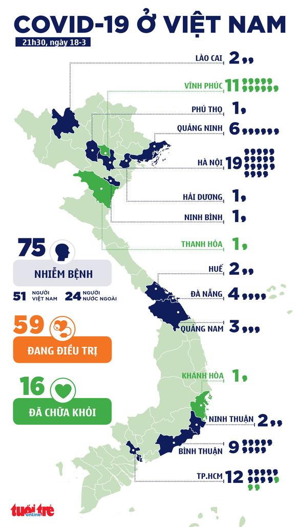 Việt Nam ghi nhận thêm 7 ca COVID-19, tổng cộng 75 ca - Ảnh 2.