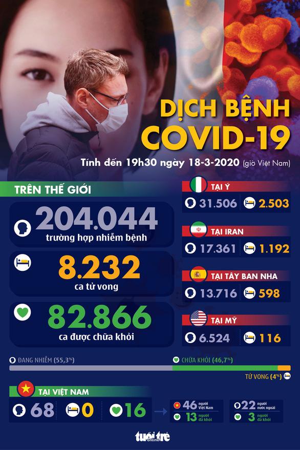 Dịch COVID-19 ngày 18-3: Cảnh báo thổi bay 25 triệu việc làm - Ảnh 1.