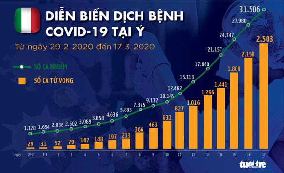 Dịch COVID-19 ngày 18-3: Cảnh báo thổi bay 25 triệu việc làm - Ảnh 4.