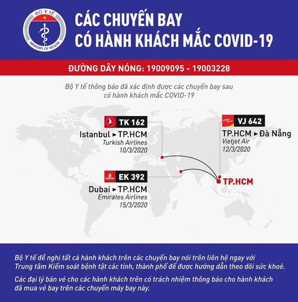 Thêm 3 chuyến bay có hành khách nhiễm COVID-19 - Ảnh 2.