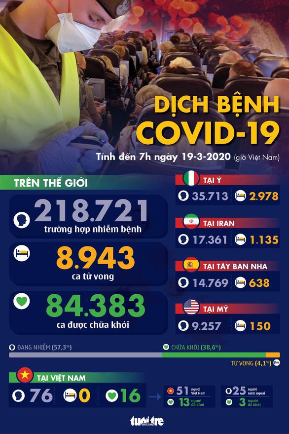 Dịch COVID-19 ngày 19-3: Ý có thêm 475 người chết, cao kỷ lục trong một ngày - Ảnh 4.