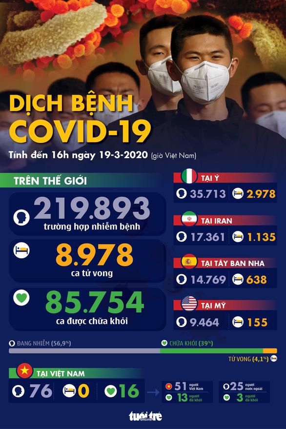 Dịch COVID-19 ngày 19-3: Tây Ban Nha và Iran thêm hàng trăm ca tử vong - Ảnh 1.
