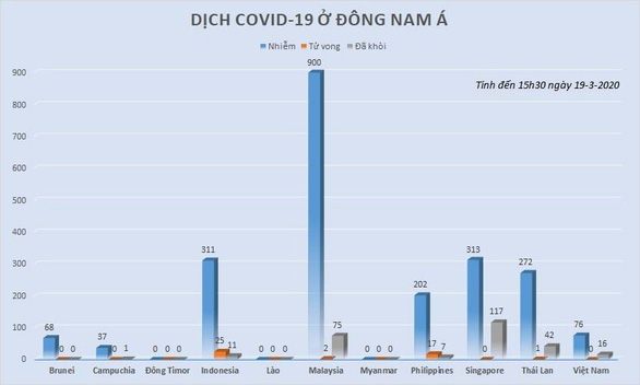 Dịch COVID-19 ngày 19-3: Tây Ban Nha và Iran thêm hàng trăm ca tử vong - Ảnh 3.