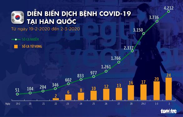 Dịch COVID-19 ngày 2-3: Ý tăng 50% số ca nhiễm mới, lên gần 1.700, Hàn Quốc hơn 4.200 ca - Ảnh 2.