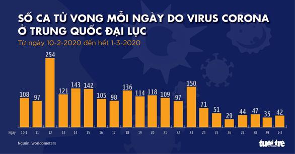 COVID-19: Số ca nhiễm mới ở Trung Quốc thấp nhất hơn 1 tháng qua - Ảnh 2.