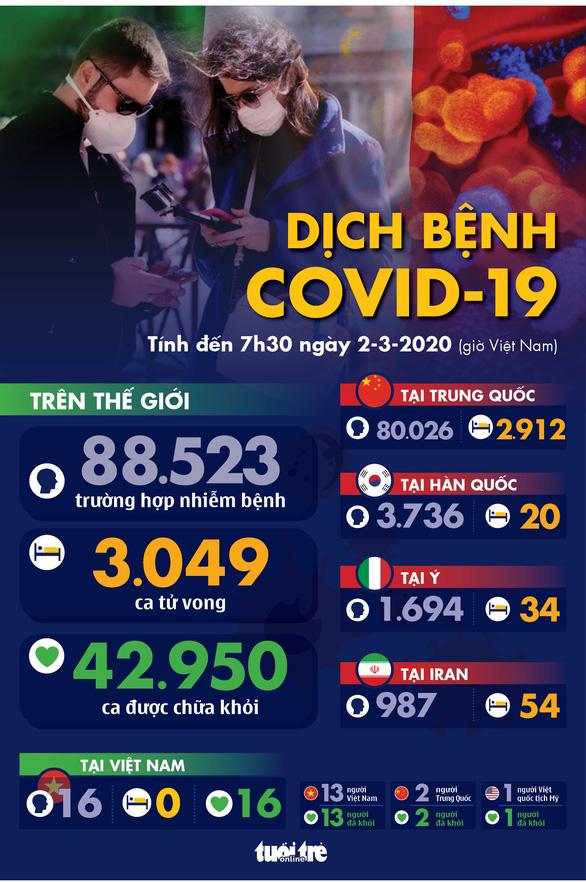 Dịch COVID-19 ngày 2-3: Ý tăng 50% số ca nhiễm mới, lên gần 1.700 - Ảnh 1.