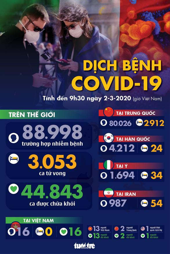 Dịch COVID-19 ngày 2-3: Ý tăng 50% số ca nhiễm mới, lên gần 1.700, Hàn Quốc hơn 4.200 ca - Ảnh 1.