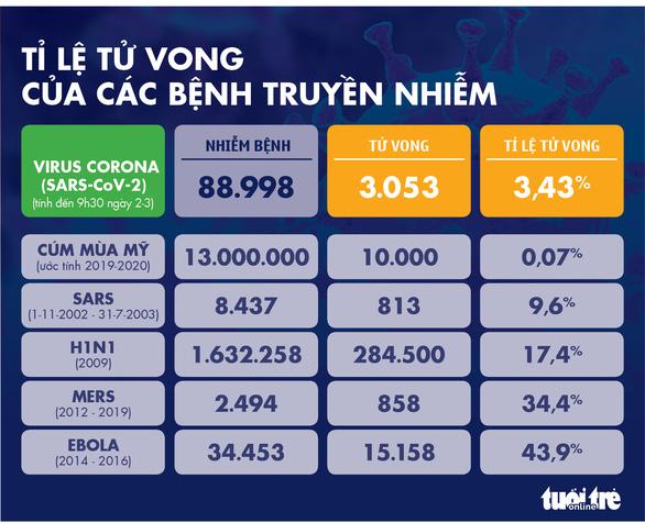 Dịch COVID-19 ngày 2-3: Ý tăng 50% số ca nhiễm mới, lên gần 1.700, Hàn Quốc hơn 4.200 ca - Ảnh 5.