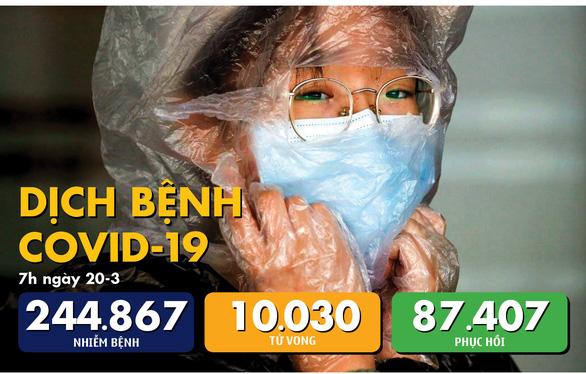 Dịch COVID -19 ngày 20-3: Số người chết ở Ý là 3.405 ca, cao hơn Trung Quốc - Ảnh 1.