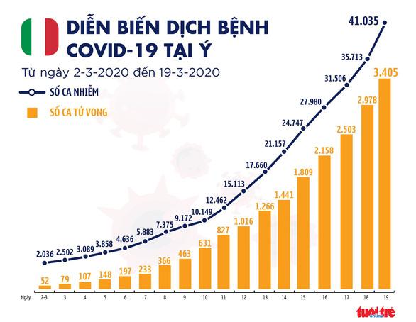Dịch COVID -19 ngày 20-3: Số người chết ở Ý là 3.405 ca, cao hơn Trung Quốc - Ảnh 2.