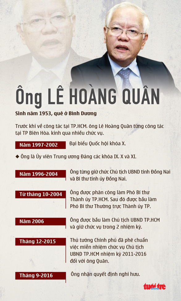 Cảnh cáo nguyên chủ tịch UBND TP.HCM Lê Hoàng Quân - Ảnh 2.
