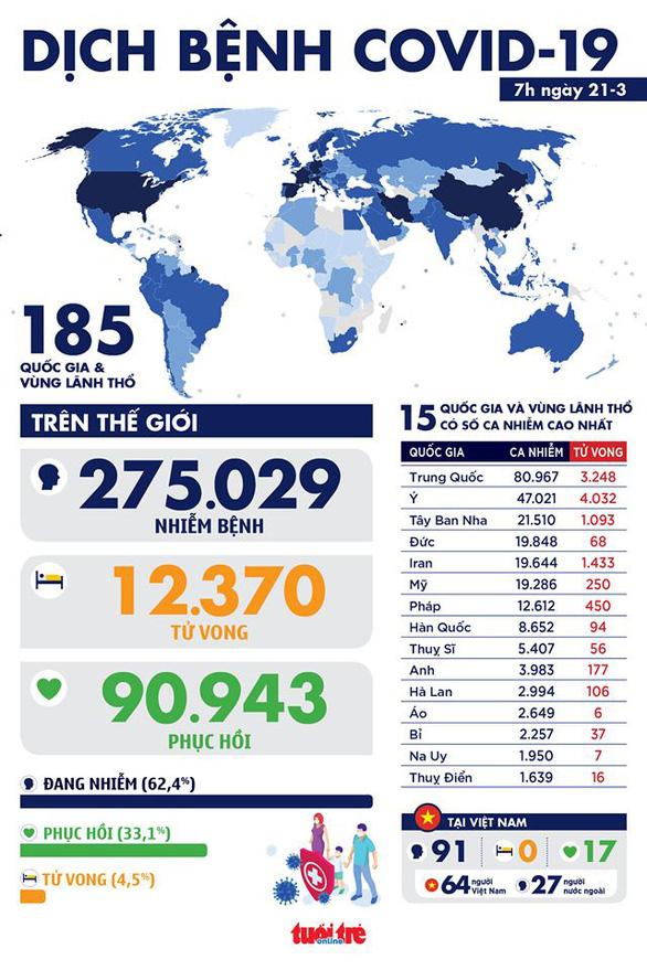 Cập nhật dịch COVID-19 ngày 21-3: Thế giới đã có hơn 11.000 người chết, tăng sốc ở Ý và Tây Ban Nha - Ảnh 3.