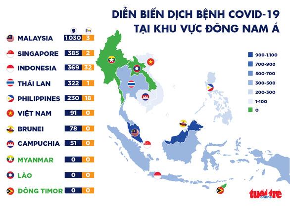 Cập nhật dịch COVID-19 ngày 21-3: Singapore có 2 ca tử vong đầu tiên, Thái Lan đóng cửa biên giới - Ảnh 3.