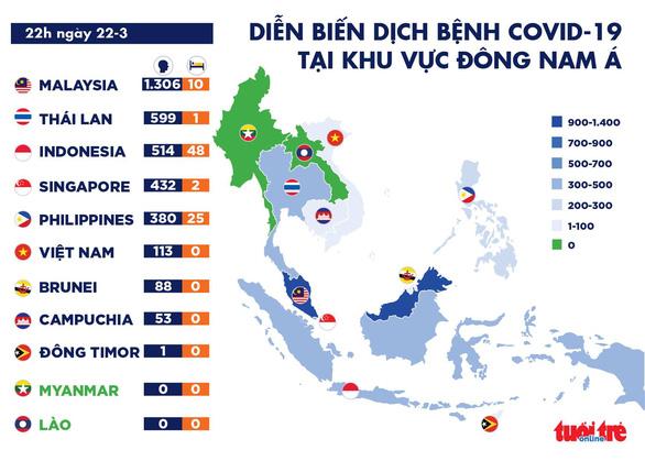Dịch COVID-19 tối 22-3: Malaysia, Indonesia huy động quân đội chống dịch - Ảnh 3.