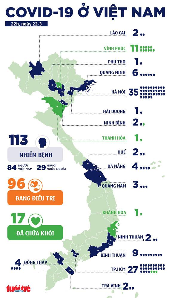 Thêm 7 người nhiễm virus gây COVID-19, Việt Nam đã có 113 ca bệnh - Ảnh 3.
