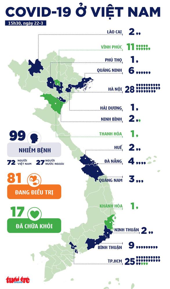 Việt Nam thêm bốn ca COVID-19, tổng cộng 98 ca - Ảnh 2.
