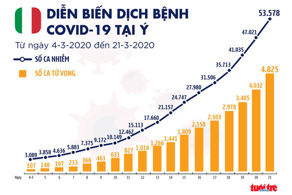 Dịch COVID-19 sáng 22-3: Ý hơn 4.800 ca tử vong, hơn 6.000 người hồi phục - Ảnh 4.