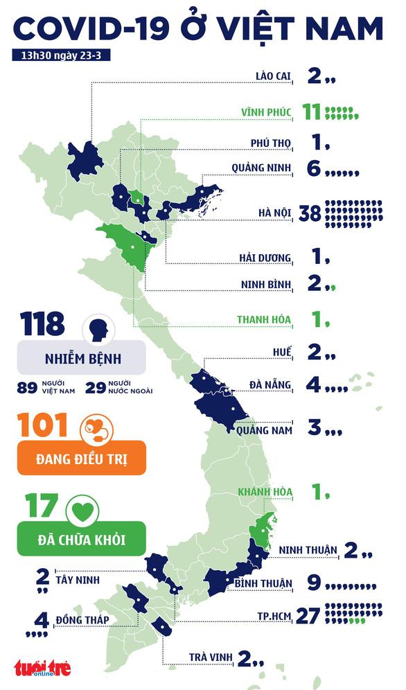 Việt Nam có 2 ca bệnh từ Campuchia về nước, nâng lên 118 ca COVID-19 - Ảnh 3.