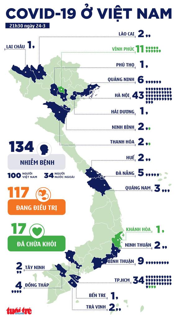 Việt Nam thêm 11 ca nhiễm COVID-19, tổng cộng 134 ca - Ảnh 3.
