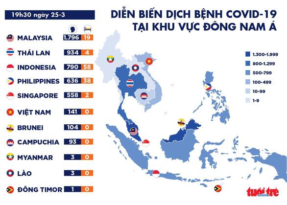 Dịch COVID-19 tối 25-3: Singapore tăng kỷ lục số ca nhiễm, Thái chuẩn bị đóng biên giới - Ảnh 1.
