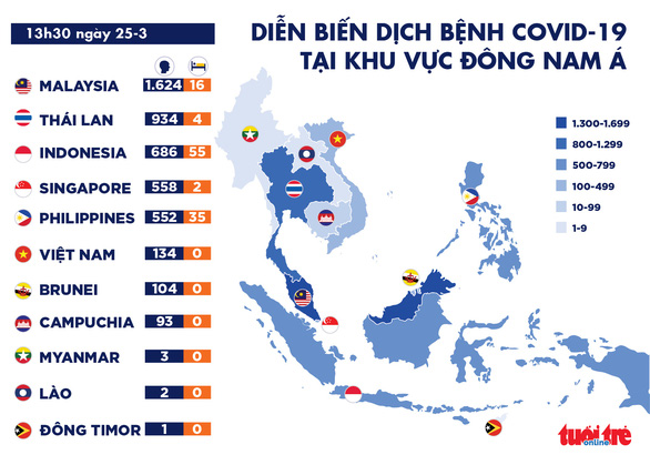 Dich COVID-19 trua 25-3: Malaysia phong toa toan quoc them 14 ngay, Duc them 4.200 ca nhiem