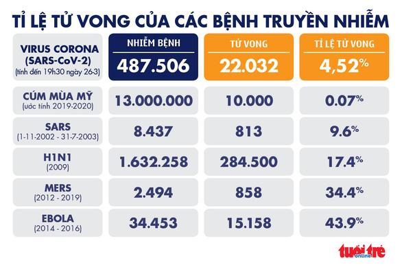 Dịch COVID-19 tối 26-3: Số ca nhiễm toàn cầu lên hơn 487.000 - Ảnh 5.