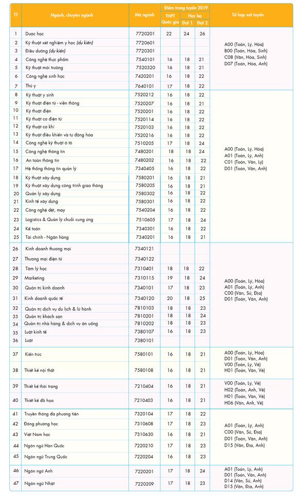 Có điểm học kỳ 1 của lớp 12, đặt vé vào Đại học bằng xét tuyển học bạ - Ảnh 2.