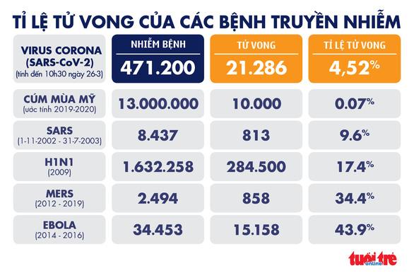Dịch COVID-19 sáng 26-3: Thái Lan hơn 1.000 ca nhiễm, Mỹ 1.000 người tử vong - Ảnh 5.