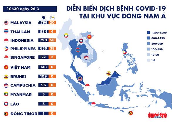 Dịch COVID-19 sáng 26-3: Thái Lan hơn 1.000 ca nhiễm, Mỹ 1.000 người tử vong - Ảnh 2.