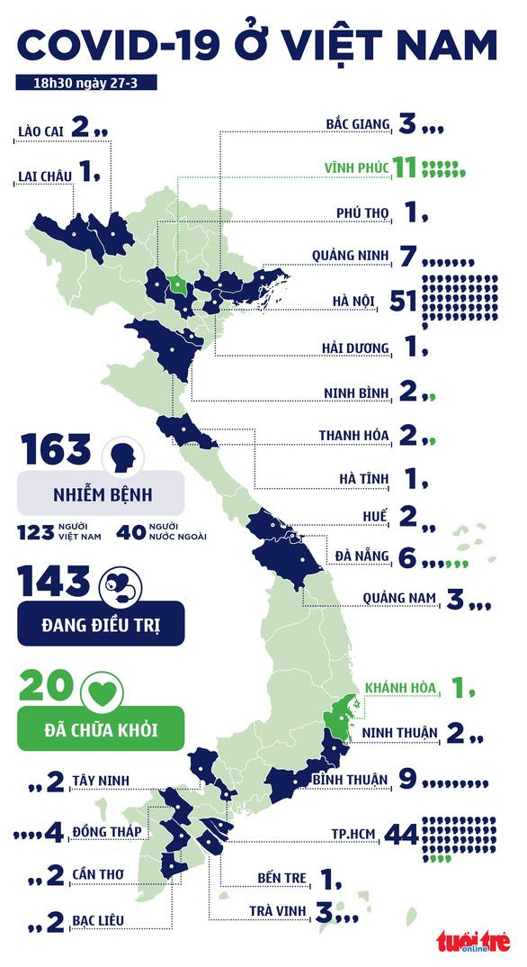 Thêm 10 ca COVID-19 mới, Việt Nam ghi nhận 163 bệnh nhân, 3 ca liên quan bar Buddha - Ảnh 2.
