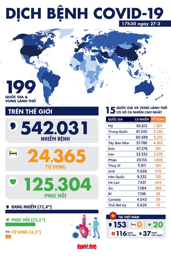 Dịch COVID-19 chiều 27-3: Nhiều nước có số ca nhiễm tăng kỷ lục trong một ngày - Ảnh 1.