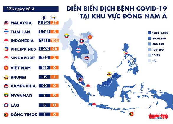 Dịch COVID-19 chiều 28-3: Toàn cầu vượt 602.000 ca nhiễm, hơn 50% bệnh nhân ở Hàn Quốc hồi phục - Ảnh 2.