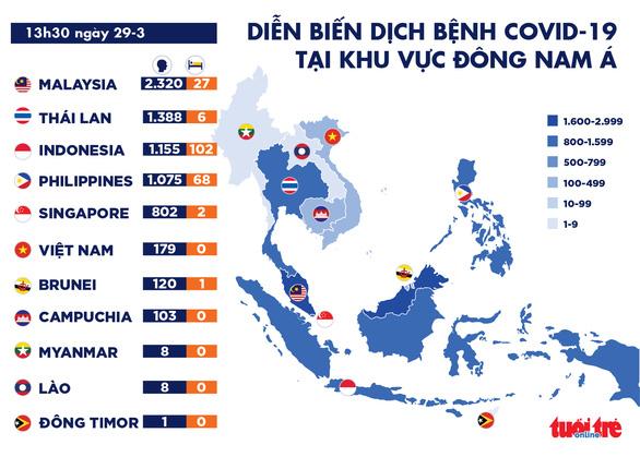 Dịch COVID-19 chiều 29-3: Đông Nam Á có thêm nhiều ca nhiễm - Ảnh 2.