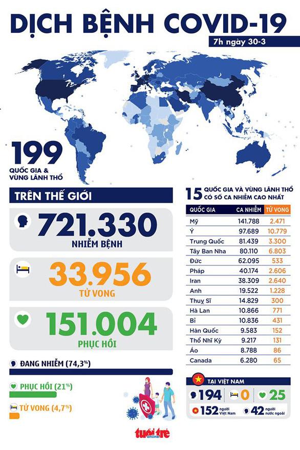 Dịch COVID-19 sáng 30-3: Toàn cầu hơn 721.000 ca nhiễm, dự báo hàng triệu người Mỹ bị bệnh - Ảnh 1.
