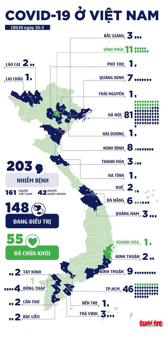 Việt Nam ghi nhận 203 ca COVID-19, 8 ca mới liên quan Bệnh viện Bạch Mai - Ảnh 3.