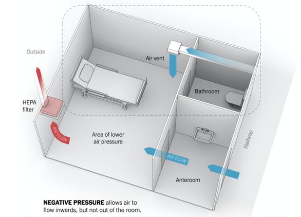 TP.HCM đảm bảo các yêu cầu nghiêm ngặt với phòng cách ly áp lực âm - Ảnh 3.