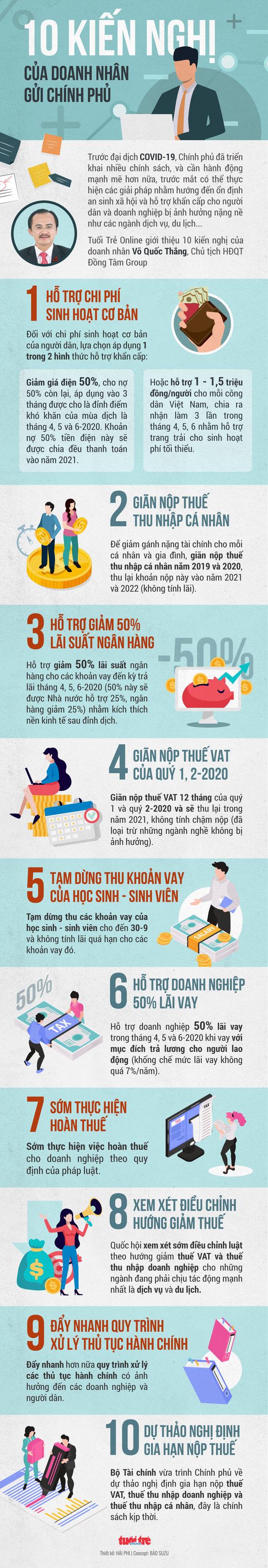 10 kiến nghị của Chủ tịch Đồng Tâm Group Võ Quốc Thắng - Ảnh 1.