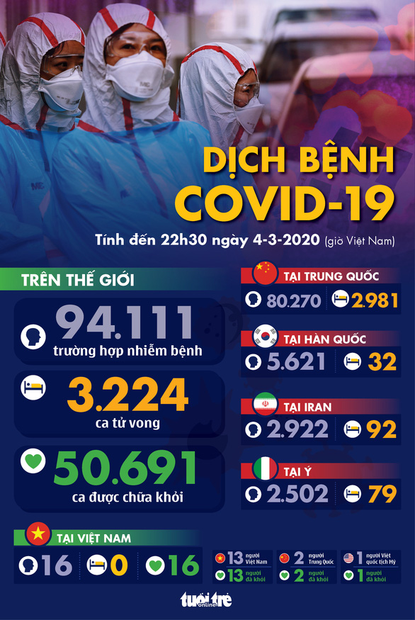 Dịch COVID-19 ngày 4-3: Iran có 92 ca tử vong, Anh có số ca nhiễm tăng kỷ lục - Ảnh 1.