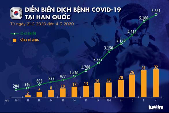Dịch COVID-19 ngày 4-3: Iran có 92 ca tử vong, Anh có số ca nhiễm tăng kỷ lục - Ảnh 3.