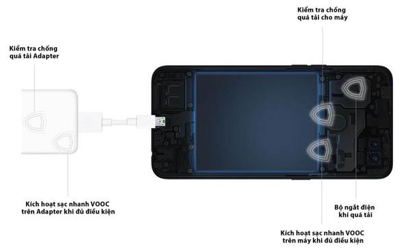 Khám phá công nghệ sạc nhanh VOOC 3.0 trên OPPO A91 - Ảnh 3.