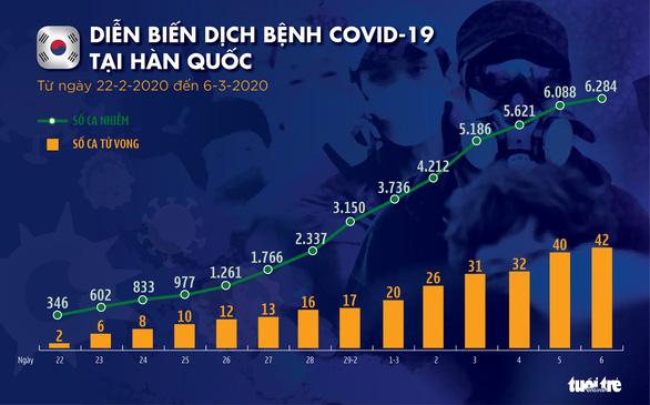 Dịch COVID-19 ngày 6-3: Hàn Quốc gần 6.300 ca nhiễm, dịch lan ra 19 bang của Mỹ - Ảnh 4.