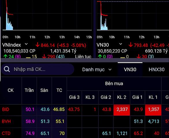 Ca nhiễm COVID-19 tăng, VN-Index bị giảm hơn 50 điểm - Ảnh 1.