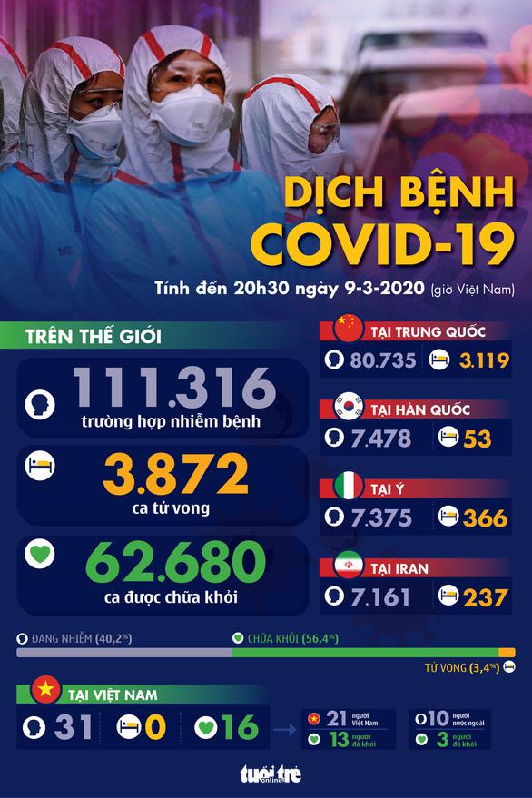 Dịch COVID-19 ngày 9-3: Iran thêm 43 người chết, Ý thêm 1.500 người bệnh - Ảnh 1.