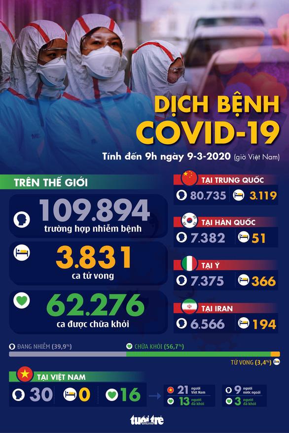 Dịch COVID-19 ngày 9-3: Ý thêm 133 người chết và 1.500 người bệnh, số nhiễm ở Hàn Quốc giảm - Ảnh 1.