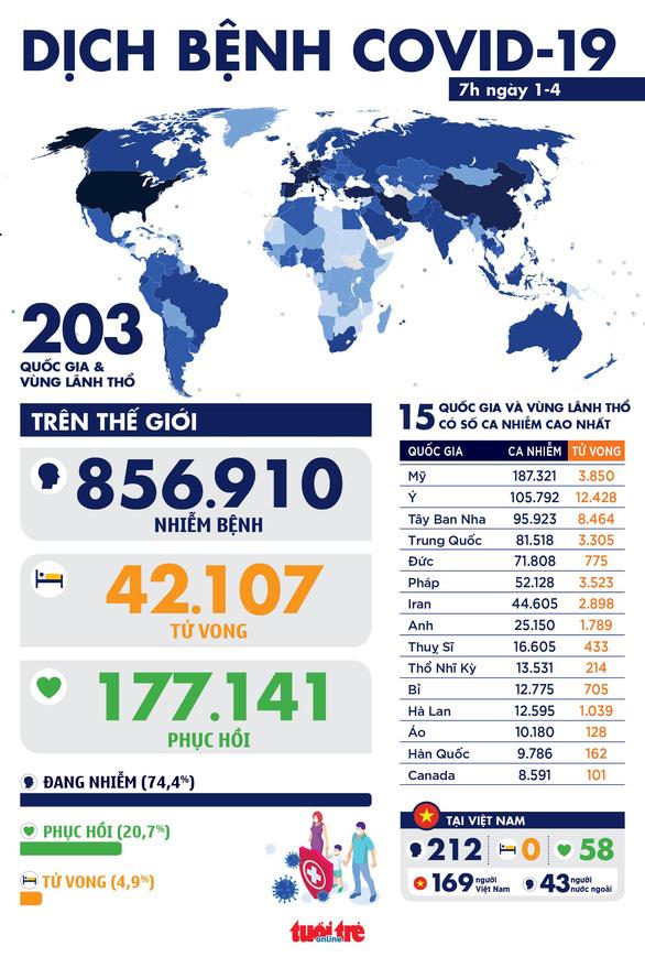 Dịch COVID-19 sáng 1-4: Dịch tại Ý đạt đỉnh, thế giới hơn 42.000 ca tử vong - Ảnh 1.