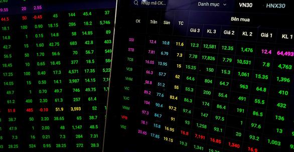 Chứng khoán Mỹ giảm, VN-Index xanh rực rỡ, nhiều cổ phiếu tăng trần - Ảnh 1.