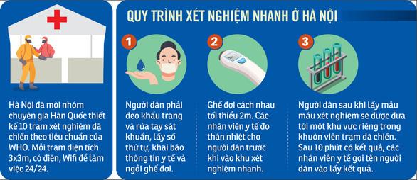 Việt Nam bắt đầu mở rộng xét nghiệm nhanh phát hiện sớm COVID-19 - Ảnh 3.
