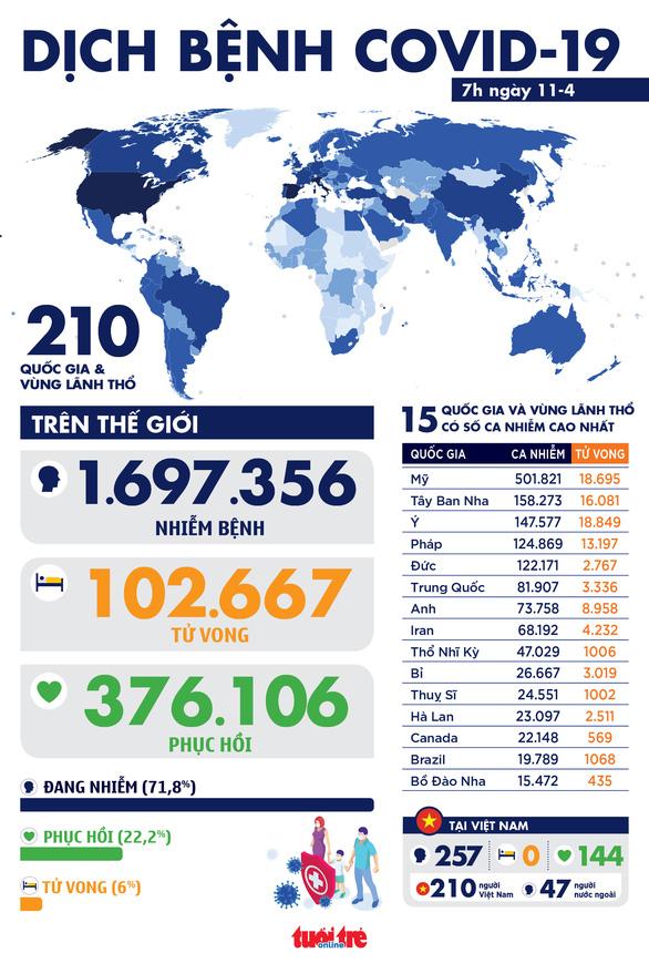 Dịch COVID-19 ngày 11-4: Số người chết vượt mốc 100.000, gấp đôi trong 1 tuần - Ảnh 1.